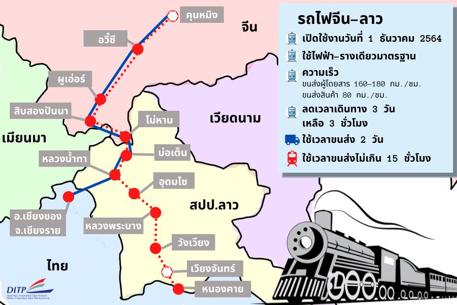 รถไฟ จีน-ลาว